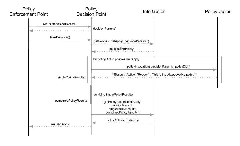 65 monitoring dirac documentation pdp centered sequence diagram ccuart Images