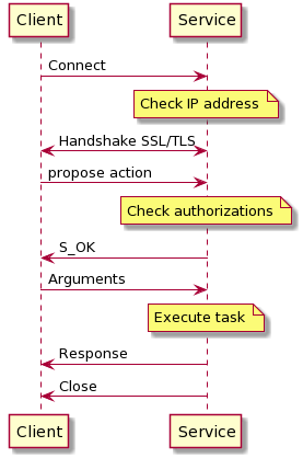 Client Service Interactions — DIRAC Documentation